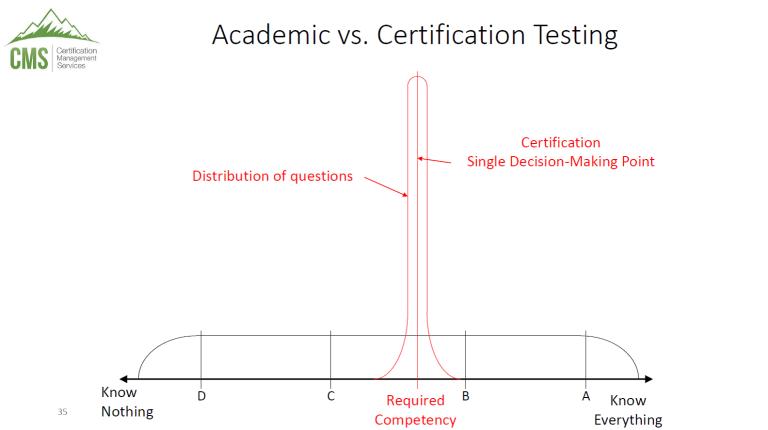 Understanding CCA Certification Exams
